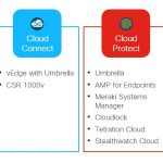 Getting to the how of multicloud